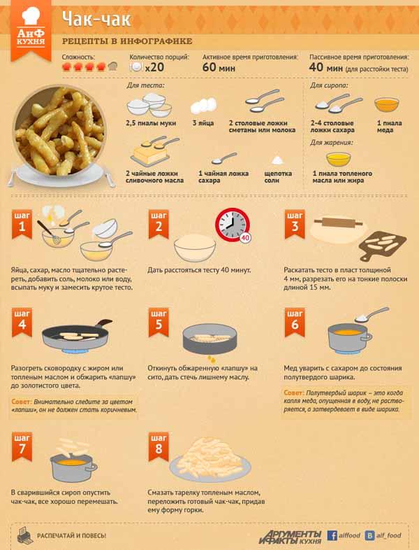 Изысканные и дорогие блюда в